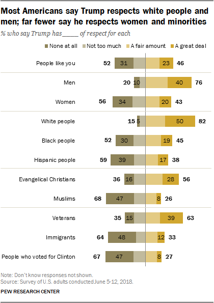 Most Americans say Trump respects white people and men; far fewer say he respects women and minorities