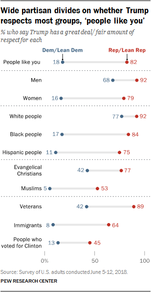 Wide partisan divides on whether Trump respects most groups, 'people like you'