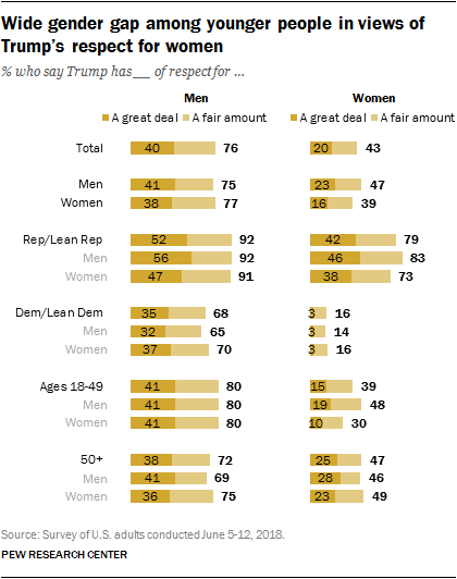 Wide gender gap among younger people in views of Trump's respect for women