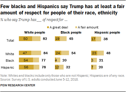 Few blacks and Hispanics say Trump has at least a fair amount of respect for people of their race, ethnicity