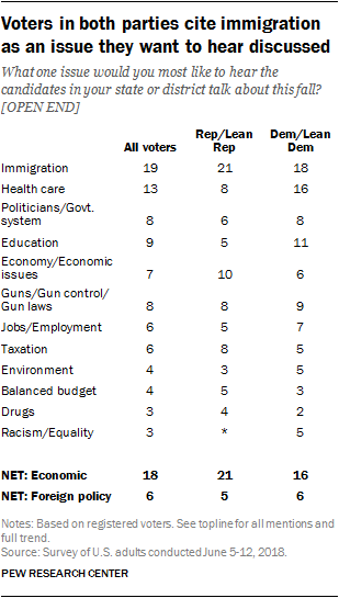 Voters in both parties cite immigration as an issue they want to hear discussed