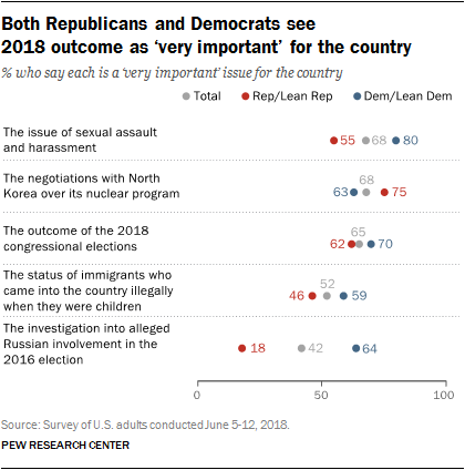 Both Republicans and Democrats see 2018 outcome as 'very important' for the country
