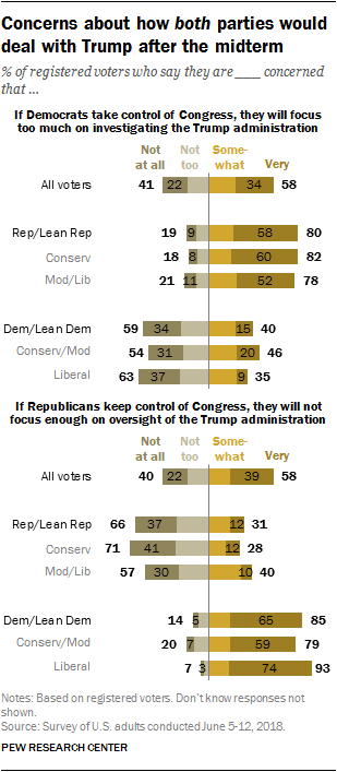 Concerns about how both parties would deal with Trump after the midterm