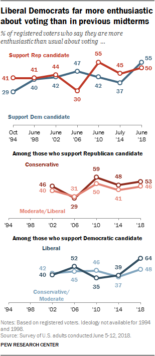 Liberal Democrats far more enthusiastic about voting than in previous midterms
