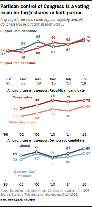 2  The 2018 congressional election | Pew Research Center
