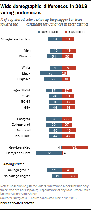 Wide demographic differences in 2018 voting preferences