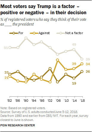 Most voters say Trump is a factor – positive or negative – in their decision