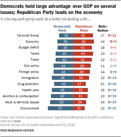 Democrats hold large advantage over GOP on several issues; Republican Party leads on the economy