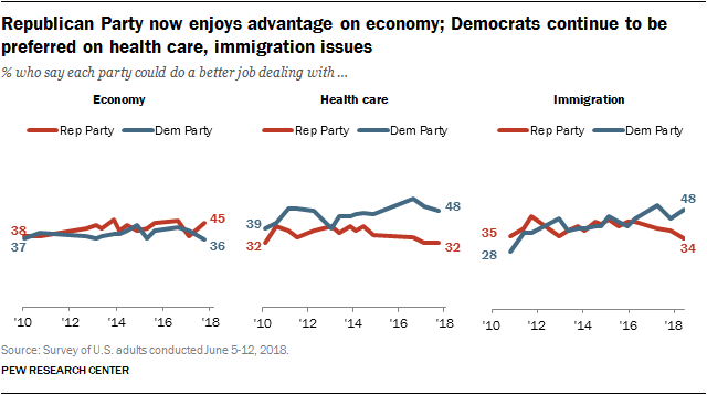 Republican Party now enjoys advantage on economy; Democrats continue to be preferred on health care, immigration issues
