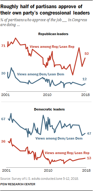 Roughly half of partisans approve of their own party's congressional leaders