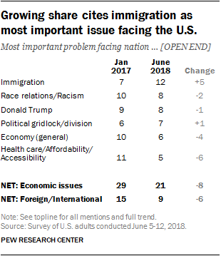 Growing share cites immigration as most important issue facing the U.S.