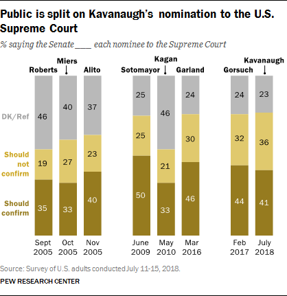 Public is split on Kavanaugh's nomination to the U.S. Supreme Court