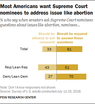Most Americans want Supreme Court nominees to address issue like abortion