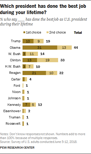 Which president has done the best job during your lifetime?