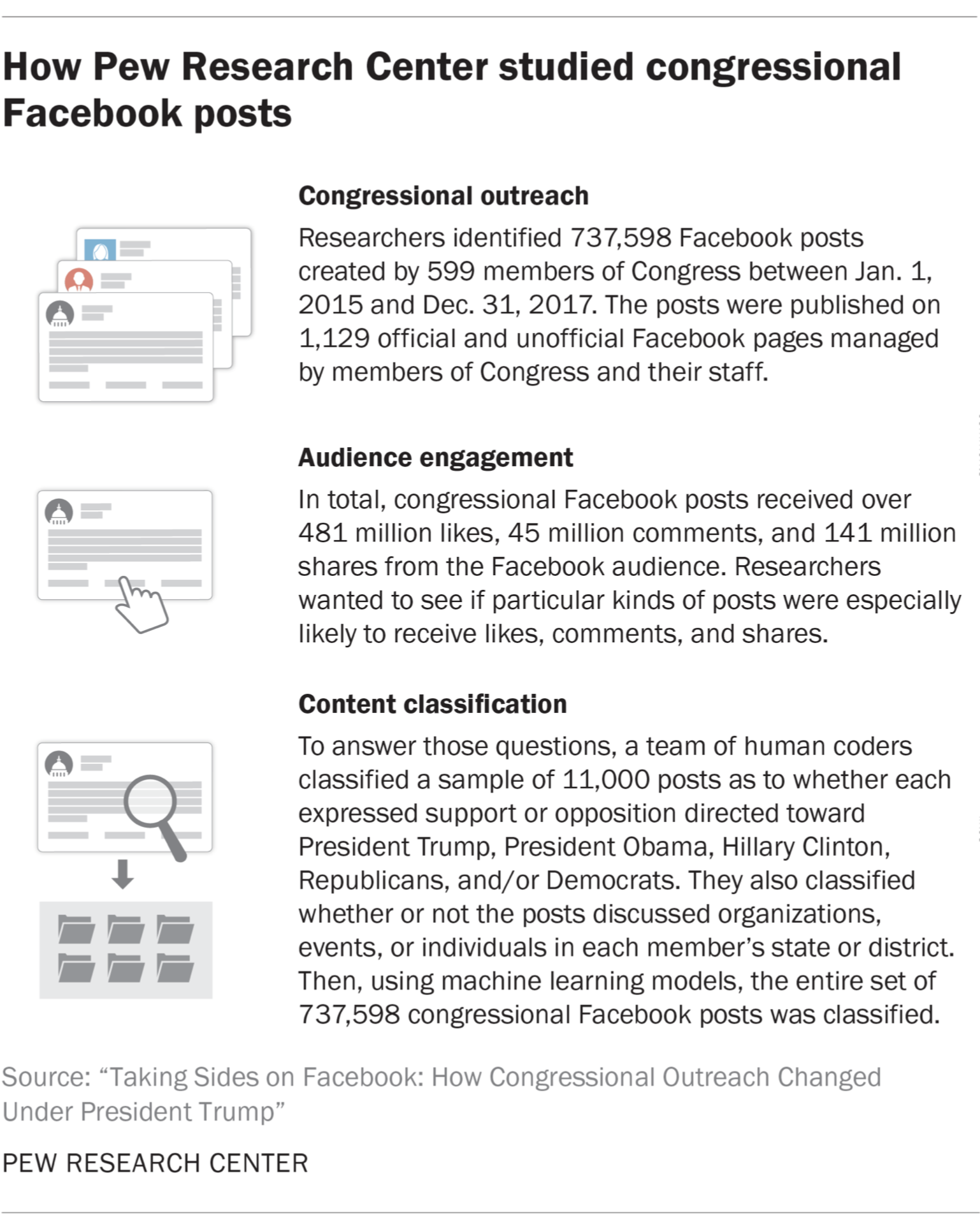 How Pew Research Center studied congressional Facebook posts