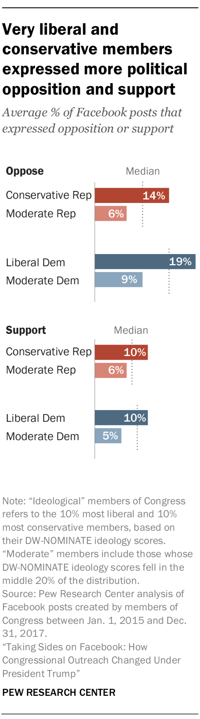 Very liberal and conservative members expressed more political opposition and support