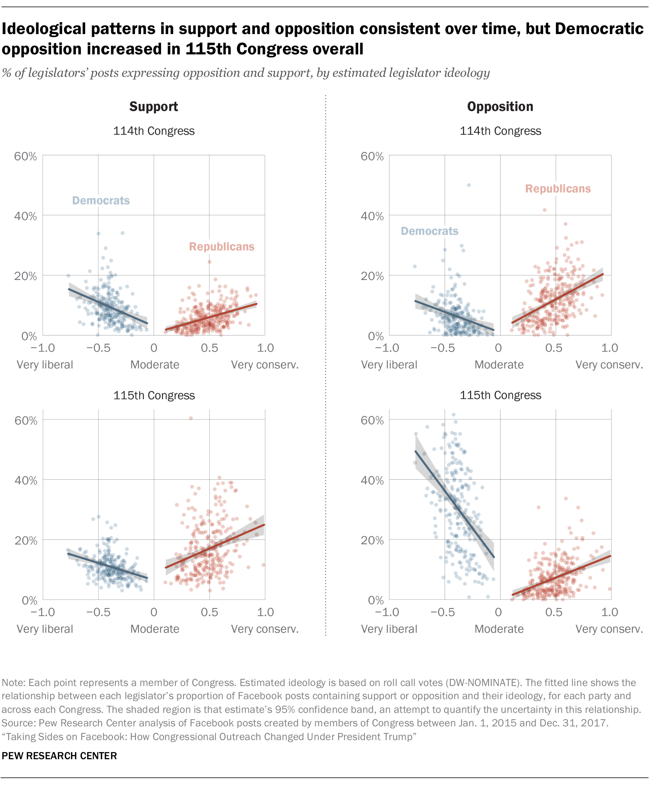 Ideological patterns in support and opposition consistent over time, but Democratic opposition increased in 115th Congress overall