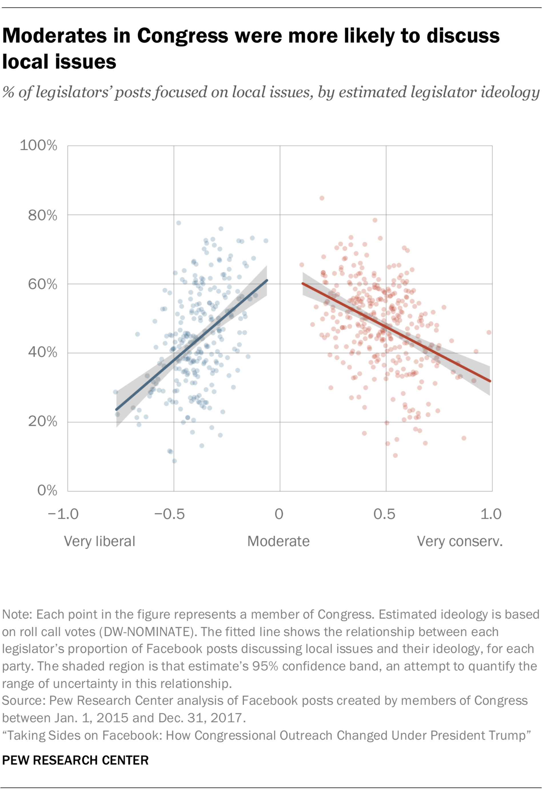 Moderates in Congress were more likely to discuss local issues