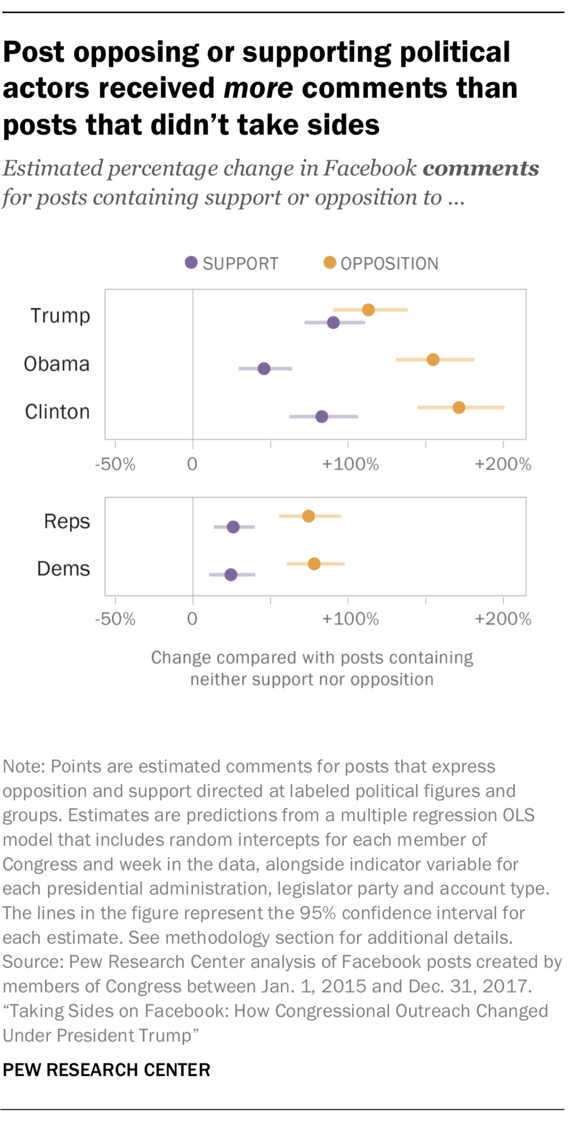 Post opposing or supporting political actors received more comments than posts that didn't take sides