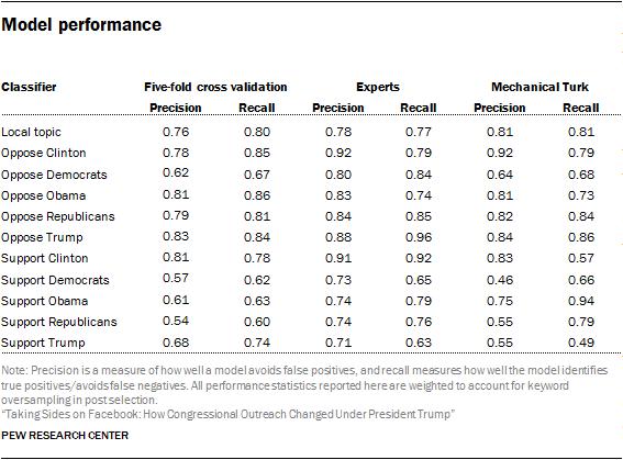 Model performance