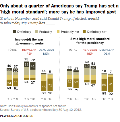 Only about a quarter of Americans say Trump has set a 'high moral standard'; more say he has improved govt
