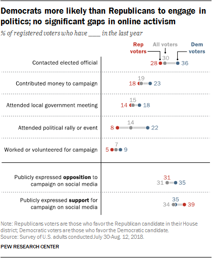 Democrats more likely than Republicans to engage in politics; no significant gaps in online activism