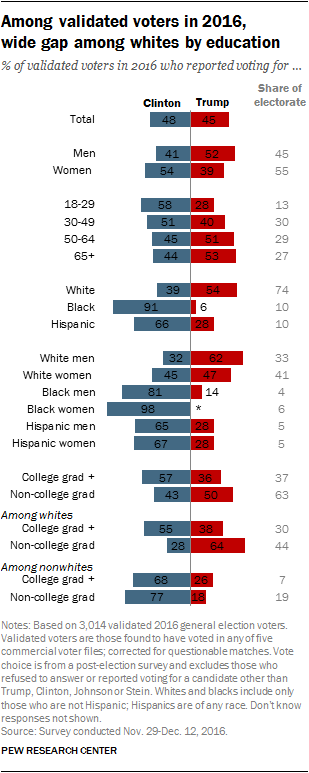 An Examination Of The 2016 Electorate Based On Validated Voters Pew Research Center