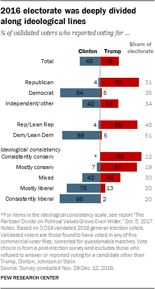 2016 electorate was deeply divided along ideological lines