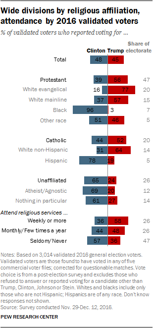 Wide divisions by religious affiliation, attendance by 2016 validated voters