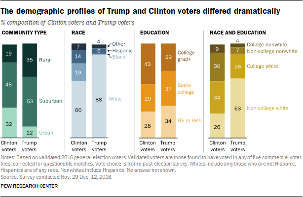 An examination of the 2016 electorate, based on validated voters ...