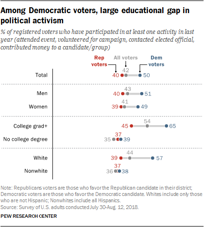 Among Democratic voters, large educational gap in political activism
