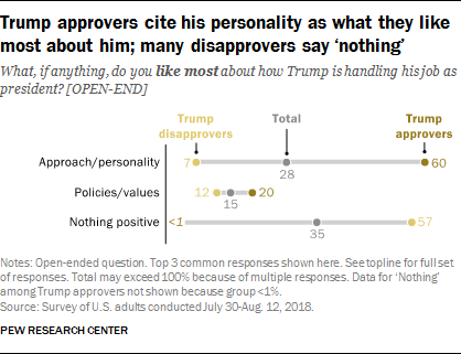 Trump approvers cite his personality as what they like most about him; many disapprovers say 'nothing'