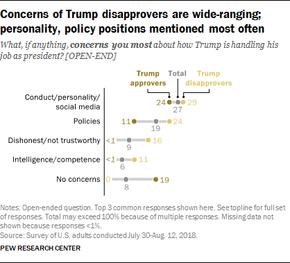 Concerns of Trump disapprovers are wide-ranging; personality, policy positions mentioned most often