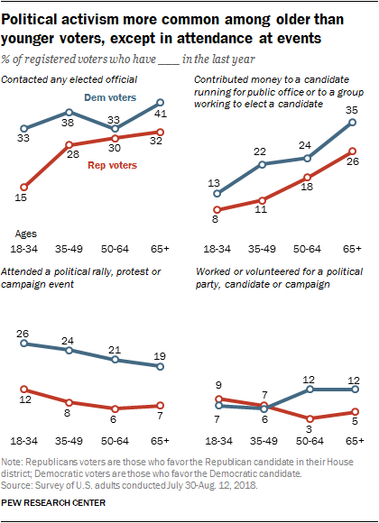 Political activism more common among older than younger voters, except in attendance at events