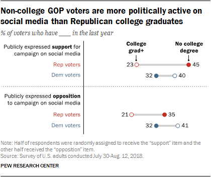 Non-college GOP voters are more politically active on social media than Republican college graduates