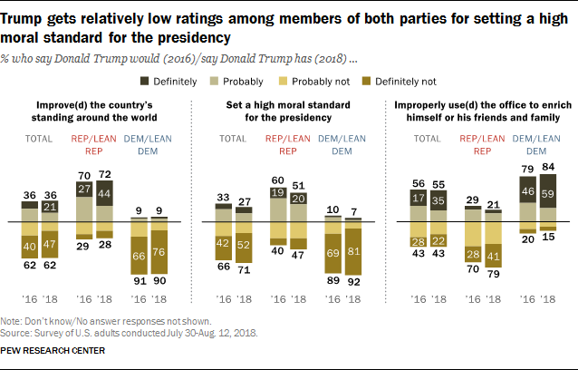Trump gets relatively low ratings among members of both parties for setting a high moral standard for the presidency