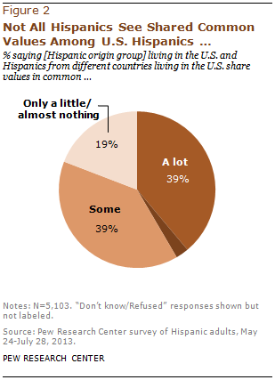 Not All Hispanics See Shared Common Values Among U.S. Hispanics…
