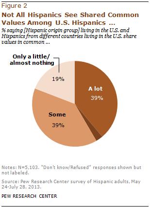 Not All Hispanics See Shared Common Values Among U.S. Hispanics…
