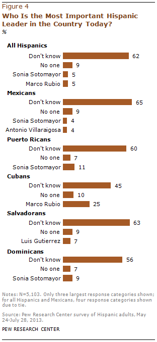 Who Is the Most Important Hispanic Leader in the Country Today?
