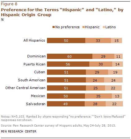 "Preference for the Terms ""Hispanic"" and ""Latino,"" by Hispanic Origin Group"