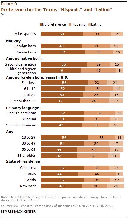 "Preference for the Terms ""Hispanic"" and ""Latino"""