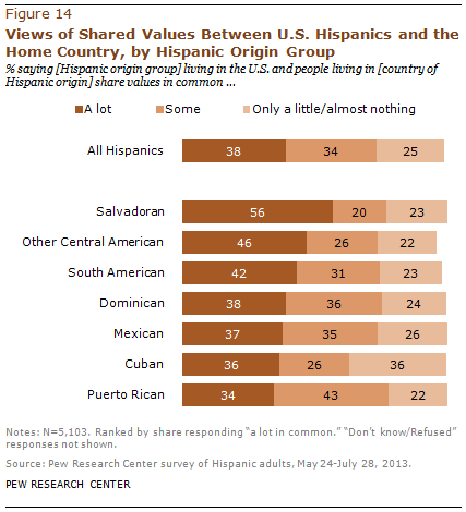 Views of Shared Values Between U.S. Hispanics and the Home Country, by Hispanic Origin Group