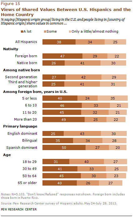 Views of Shared Values Between U.S. Hispanics and the Home Country
