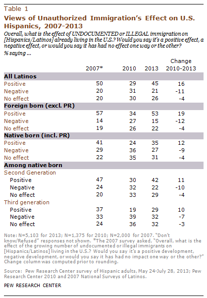 Views of Unauthorized Immigration's Effect on U.S. Hispanics, 2007-2013