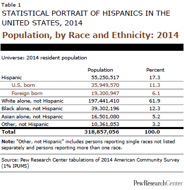 Population, by Race and Ethnicity: 2014