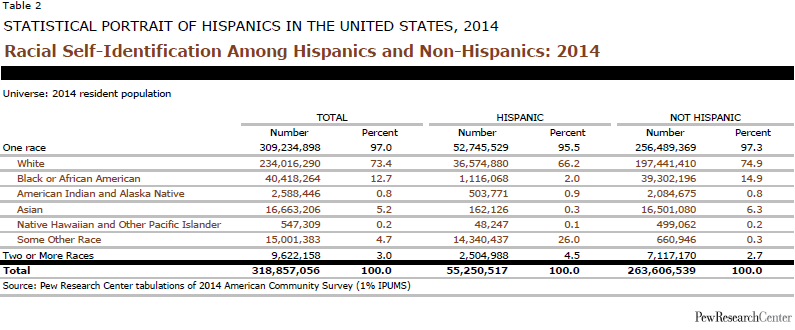 Racial Self-Identification Among Hispanics and Non-Hispanics: 2014