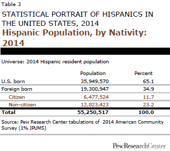 Hispanic Population, by Nativity: 2014