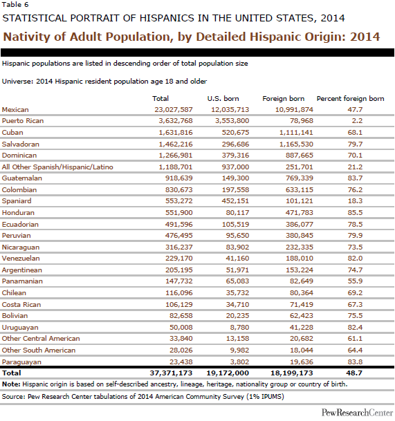 Nativity of Adult Population, by Detailed Hispanic Origin: 2014