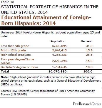 Educational Attainment of Foreign- Born Hispanics: 2014