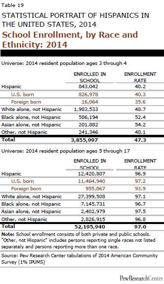 School Enrollment, by Race and Ethnicity: 2014